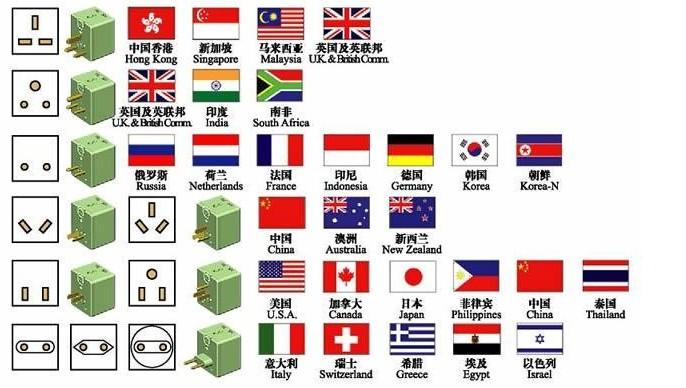 世界各国插头